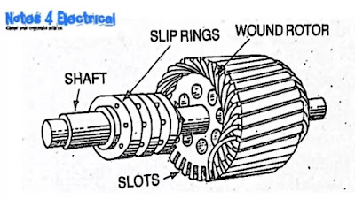 Induction motor, Types of induction motor, How induction motor works