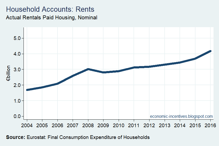 [Household+Sector+Actual+Rentals+for+Housing%5B3%5D]