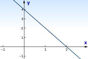Gráfico - função decrescente