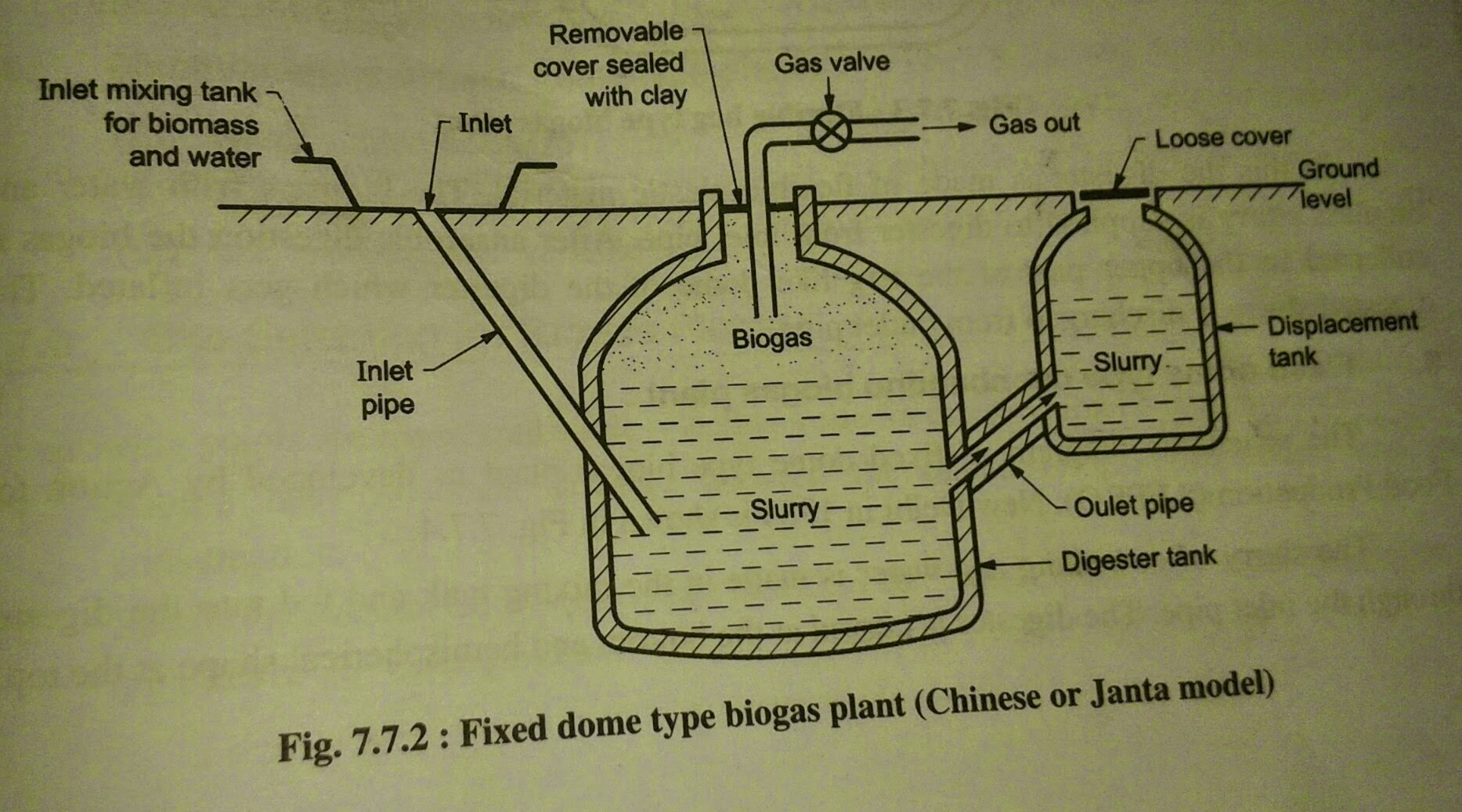 Fixed Dome Type Biogas Chinese Janta Diagram Plant