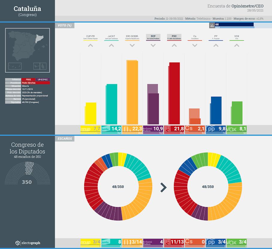Gráfico de la encuesta para elecciones generales en Cataluña realizada por el CEO y Opinómetre, 28 de mayo de 2021
