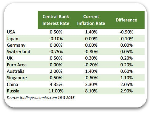 interest-rates-versus-inflation-major-economies
