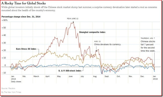 NYT 16-01-08 Chinese Stock Prices