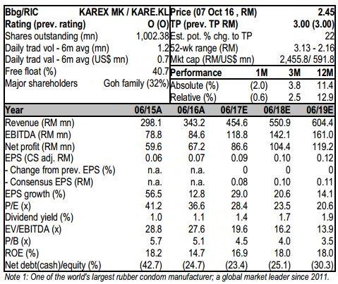 karex financial data