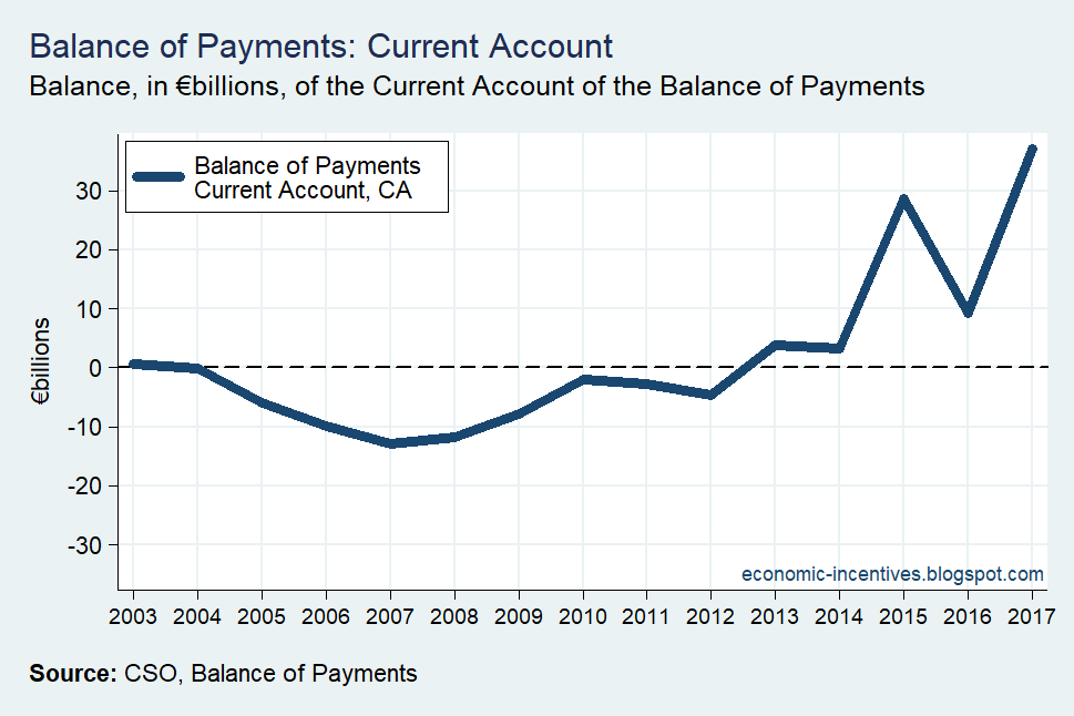 [Balance-of-Payments-Current-Account-%5B1%5D]