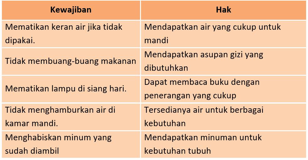 Kunci Jawaban Halaman 49, 50, 51 Tema 6 Kelas 3