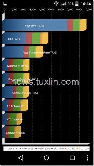 Benchmark Acer Liquid Z320 Quadrant Standard