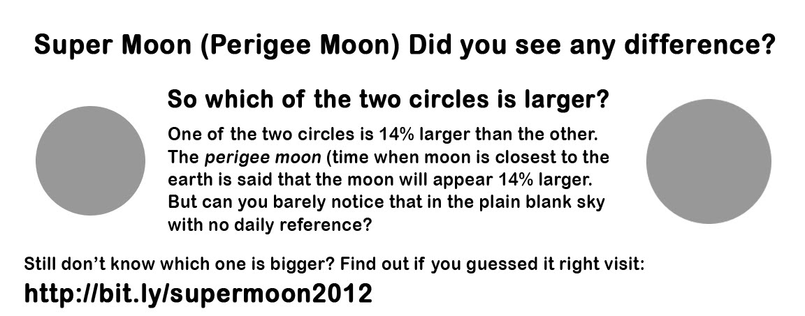 Supermoon May 5, 2012 - The moon is 14% bigger, but can you really notice 14%?