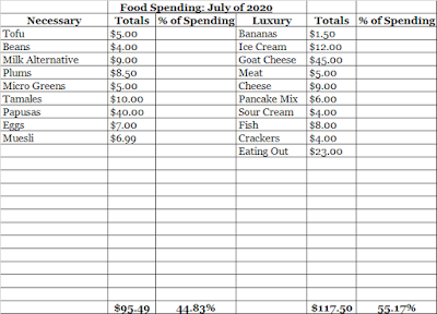 July Food Expenses