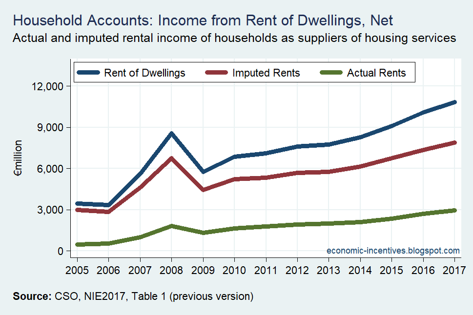 [Household+Sector+Rent+of+Dwellings%5B2%5D]