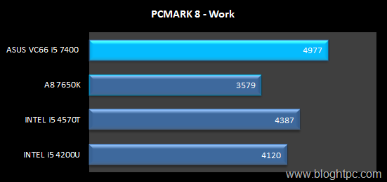 PCMARK 8 WORK INTEL CORE i5 7400