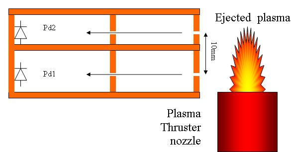 Schottky diodes probe