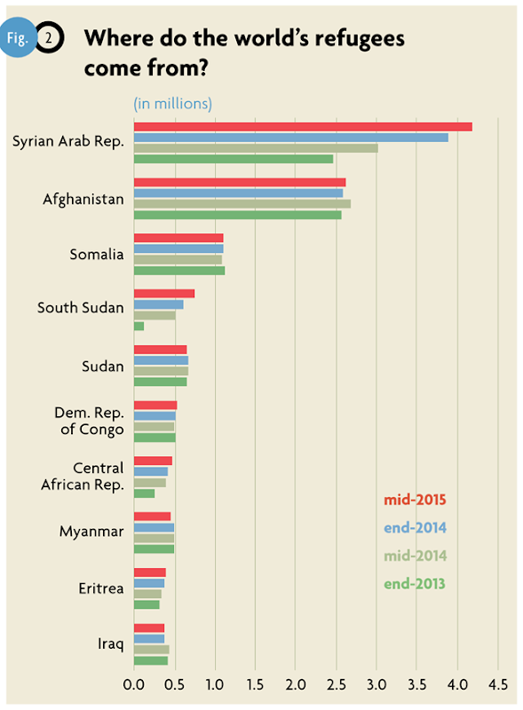 Source countries of the world's refugees, 2013-2015. The Syrian Arab Republic and Afghanistan are the two largest sources of refugees. Graphic: UNHCR
