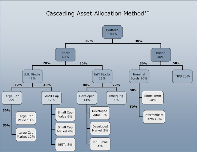 Portfolio Allocation Template  Hashdoc