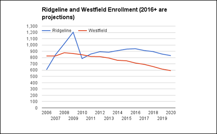 Ridgeline and Westfield Enrollment
