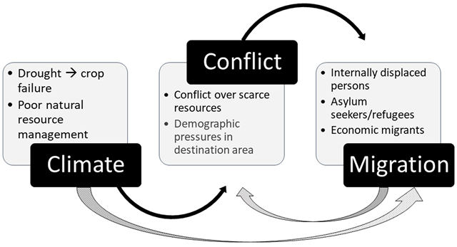 Conceptual model of climate, conflict, and migration. Graphic: Abel, et al., 2019 / Global Environmental Change
