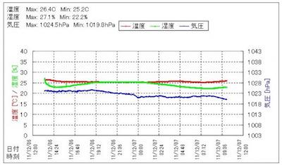 温度・湿度・気圧データグラフ