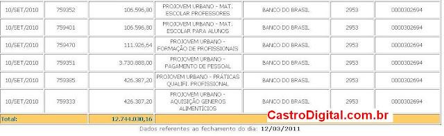 IMAGEM - Recursos repassados ao ProJovem Urbano no Maranhão em 2010