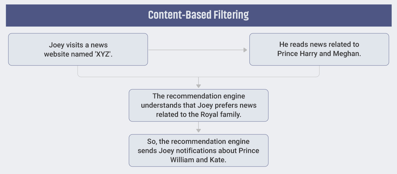 What is Content Based Filtering?