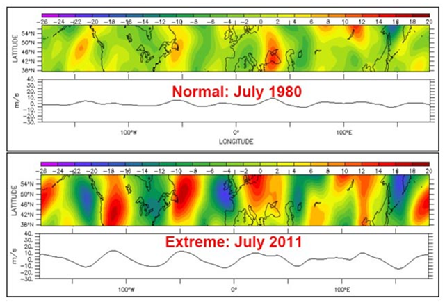 The northward wind speed (negative values, blue on the map, indicate southward flow) at an altitude of 300 mb in the mid-latitudes of the Northern Hemisphere during July 2011 and July 1980. July of 2011 featured an unusually intense and long-lasting heat wave in the U.S., and the normally weak and irregular waves (like observed during the relatively normal July of 1980) were replaced by a strong and regular wave pattern. A similar extreme jet stream pattern was observed during the summer of 2010, when catastrophic drought in Russia led to a huge spike in global food prices. Photo: Vladimir Petoukhov