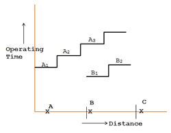 stepped time-distance characteristic