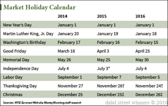US markets holiday