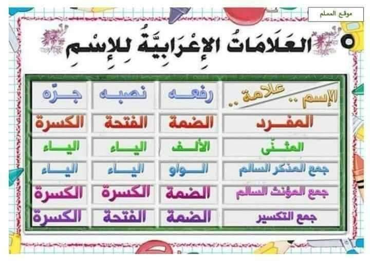 ملخص قواعد اللغة العربية التعليم FB_IMG_1598779164084