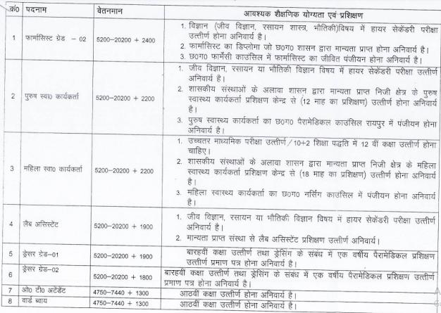 CG CMHO Bijapur Recruitment 2021 Notification