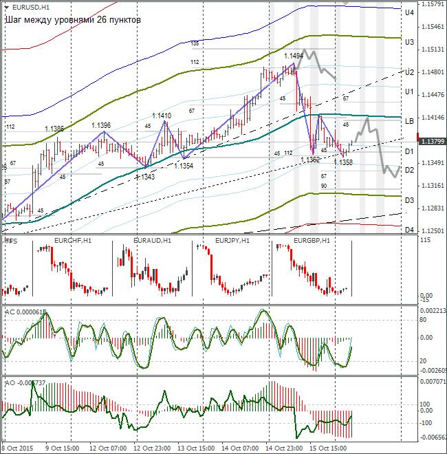 Analisa EUR/USD bedah forex