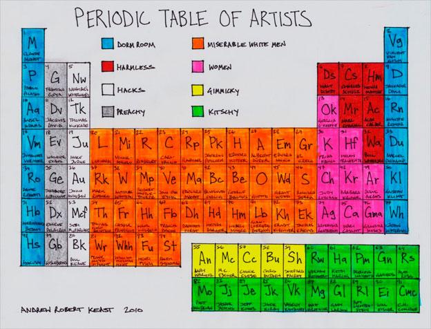 Tabla Periódica de los Artistas