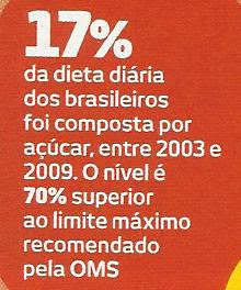 17% da dieta do brasileiro é composta de açúcar