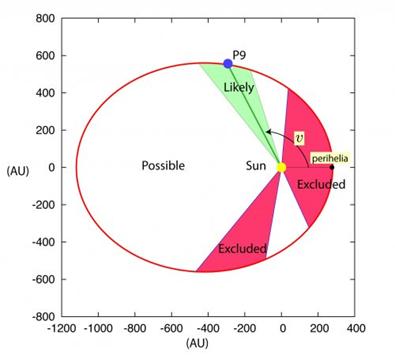 análise dos dados de rádio da sonda Cassini
