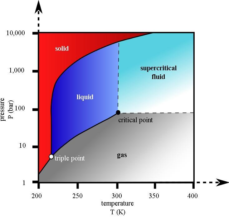 Supercritical carbon dioxide Brayton cycle developments at