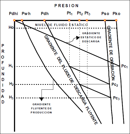 Levantamiento Artificial con Gas - Diagrama de descarga de un pozo de LAG