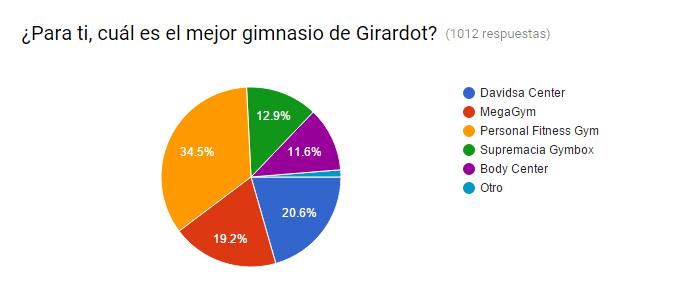 Resultado encuesta de Gimnasios