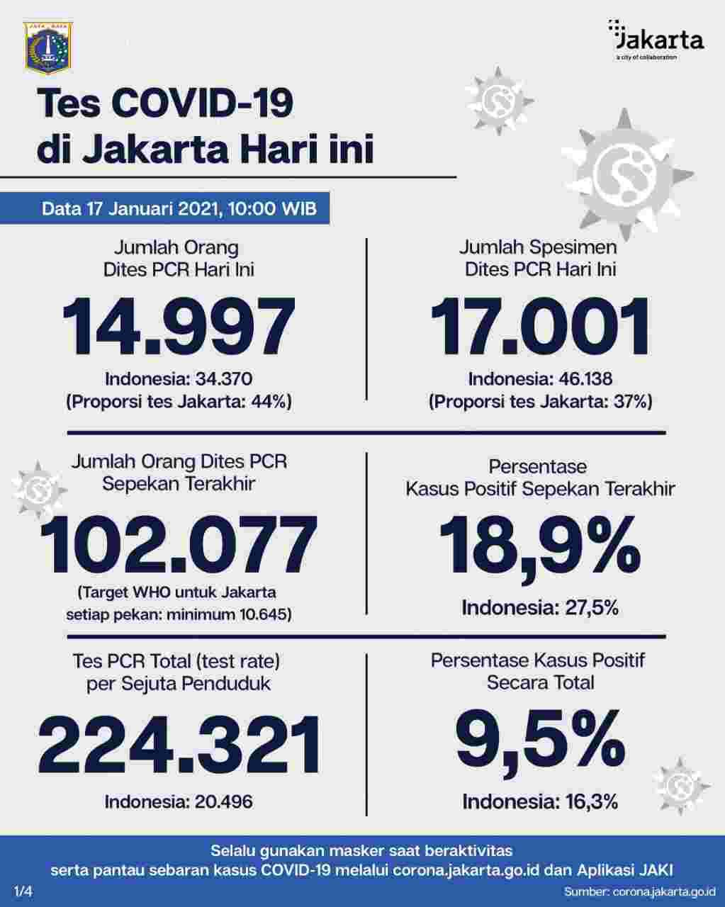 Orang Terpapar COVID-19 di Jakarta Terus Bertambah, Warga Diimbau Displin Terapkan 3 M