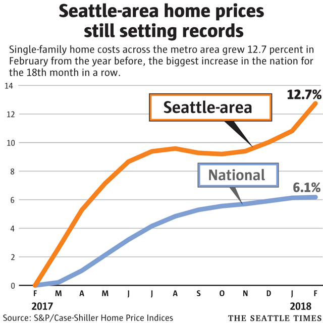 Seattle-area home prices, February 2017 - February 2018, compared with the U.S. national average. Graphic: The Seattle Times