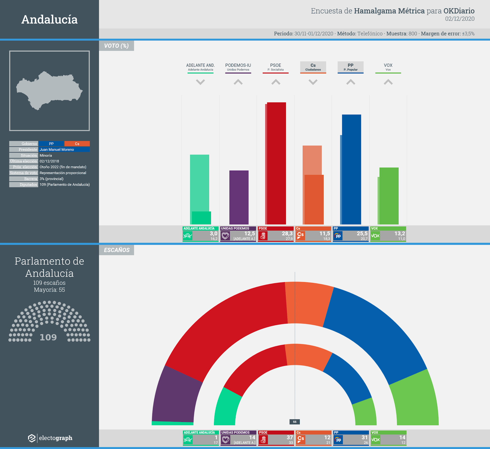 Gráfico de la encuesta para elecciones autonómicas en Andalucía realizada por Hamalgama Métrica para OKDiario, 2 de diciembre de 2020