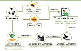राजस्थान सामाजिक सुरक्षा पेंशन योजना ऑनलाइन