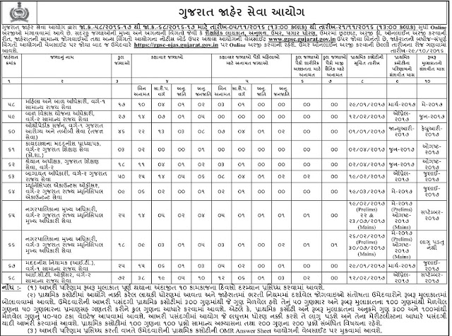 Ahmedabad Job, GPSC Recruitement, Greduate Job, Gujarat Job, Post Graduate Jobs