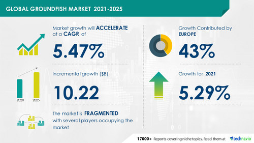 Technavio has announced its latest market research report titled Groundfish Market by Product and Geography - Forecast and Analysis 2021-2025