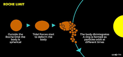 what is Roche limit| Roche limit and the formation of the rings |