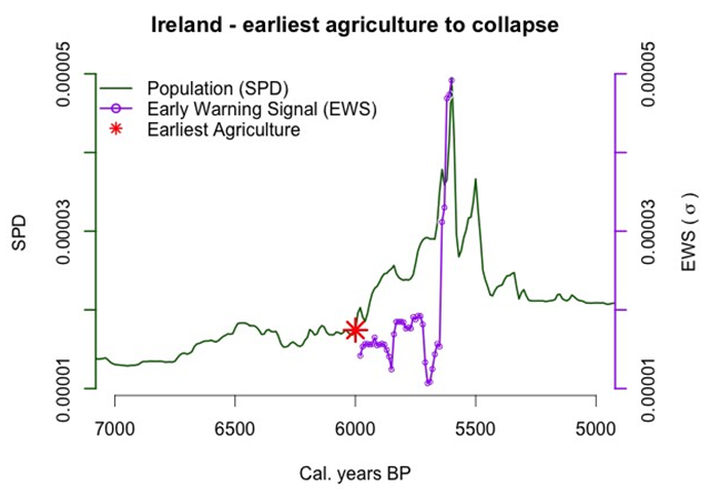 Early Warning Sign (EWS) analysis of Neolithic Ireland showing statistical support for critical slowing down (CSD) in advance of population collapse ∼5.6 kya BP. Graphic: Downey, et al., 2016 / PNAS
