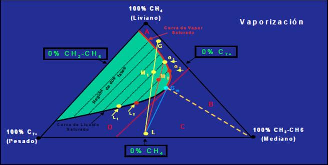 inyección de gas miscibilidad por múltiples contactos del tipo vaporización