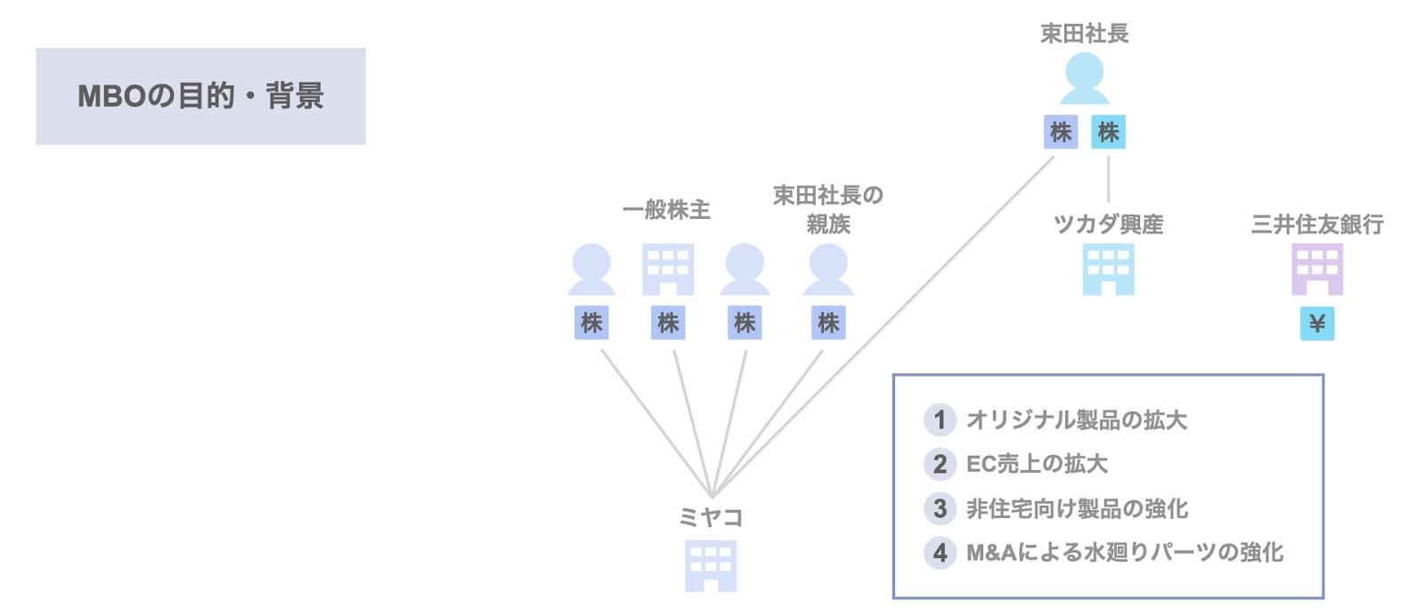 ミヤコのMBOの目的・背景