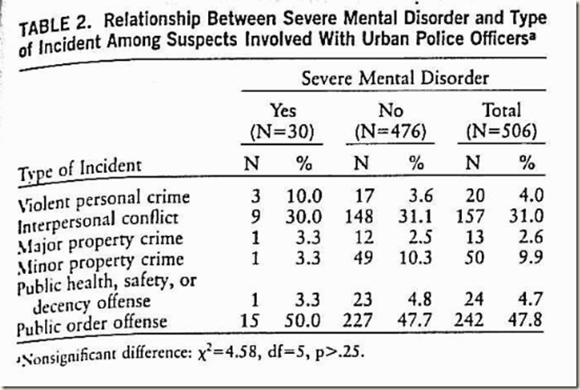Mental disorder and type of crime