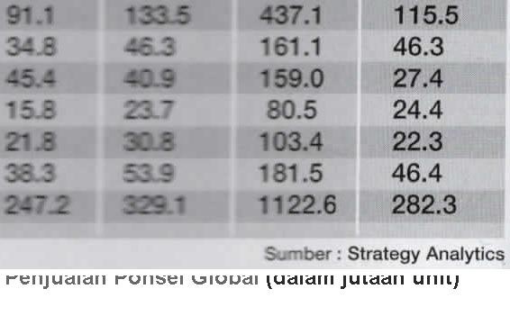 [Penjualan+Ponsel+Global+%28dalam+jutaan+unit%29%5B3%5D]