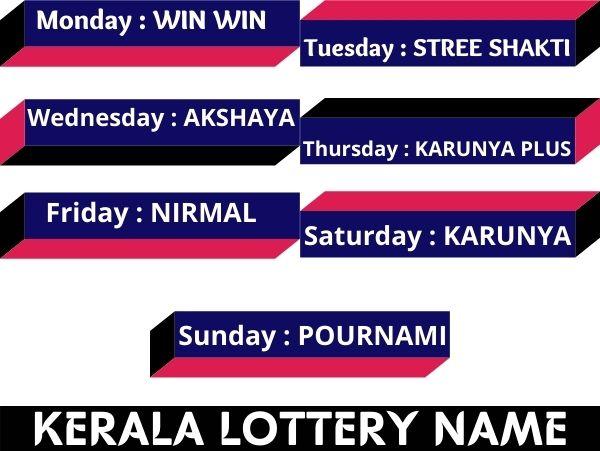 kerala lottery name