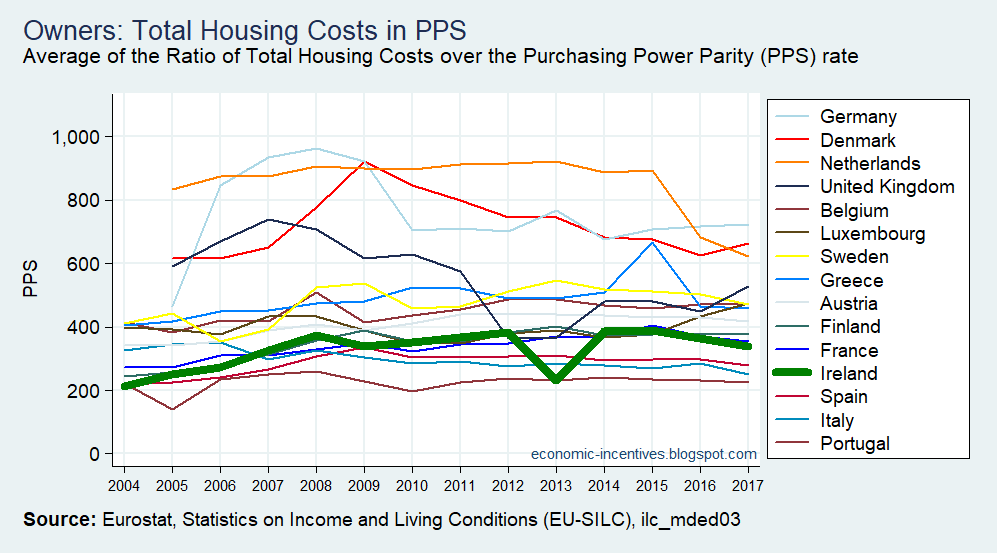 [EU15+SILC+Owners+Total+Housing+Costs+in+PPS+2004-2017%5B2%5D]
