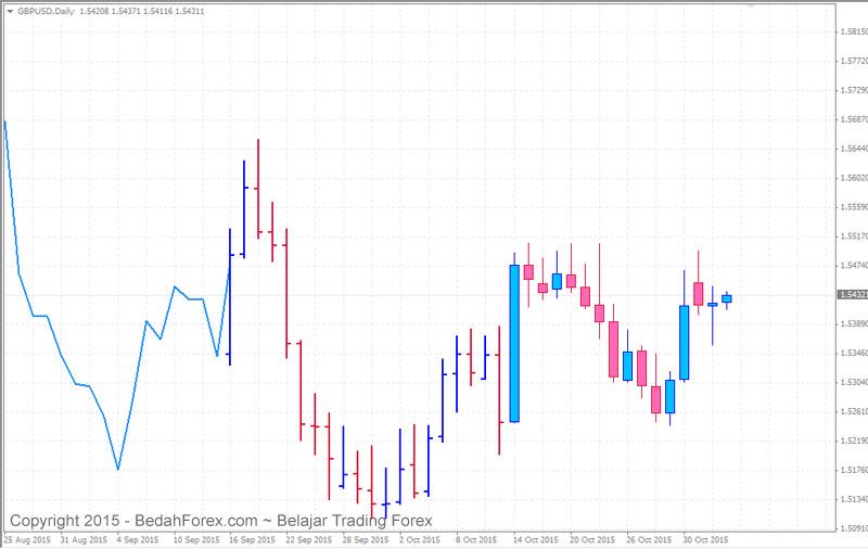 belajar trading forex Jenis chart trading forex